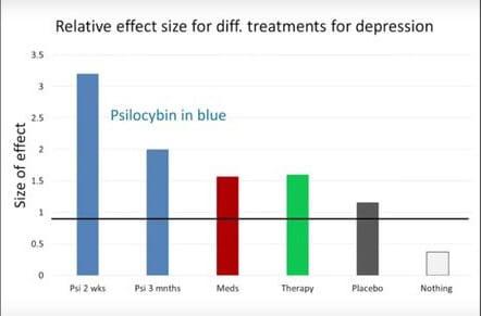 Psychedelic Medicine Graph